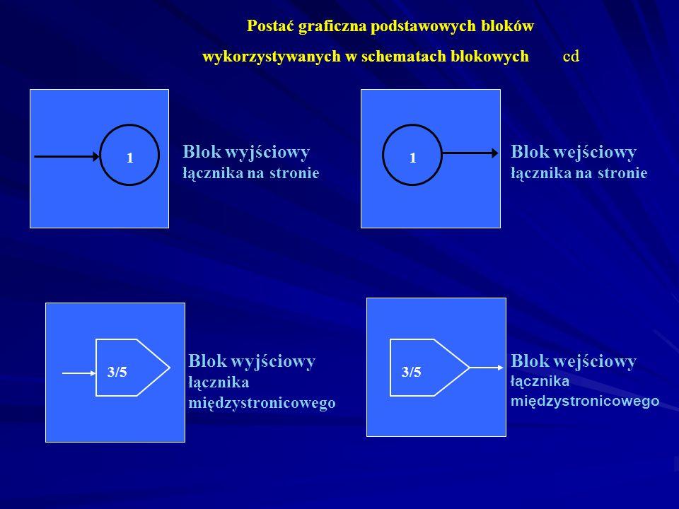 Postać graficzna podstawowych bloków wykorzystywanych w schematach blokowych cd Blok kolekcyjny - kolektor łączy różne drogi algorytmu Blok końcowy ko