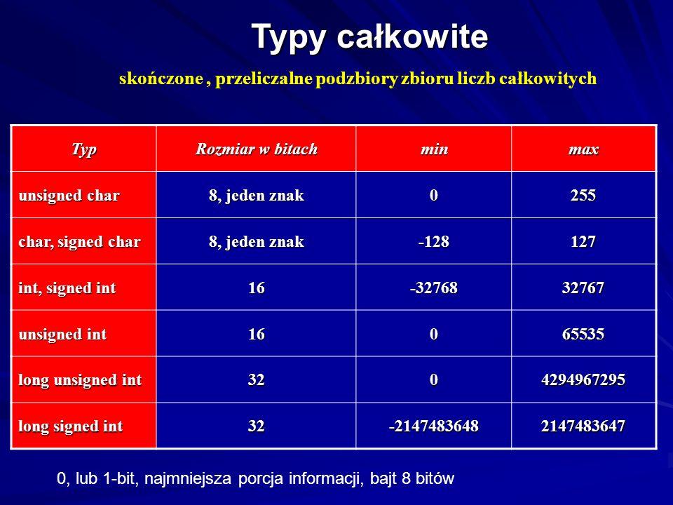 Typy całkowite (skończone, przeliczalne podzbiory zbioru liczb całkowitych) Słowa kluczowe określające typy całkowite char typ znakowy alfanumeryczny