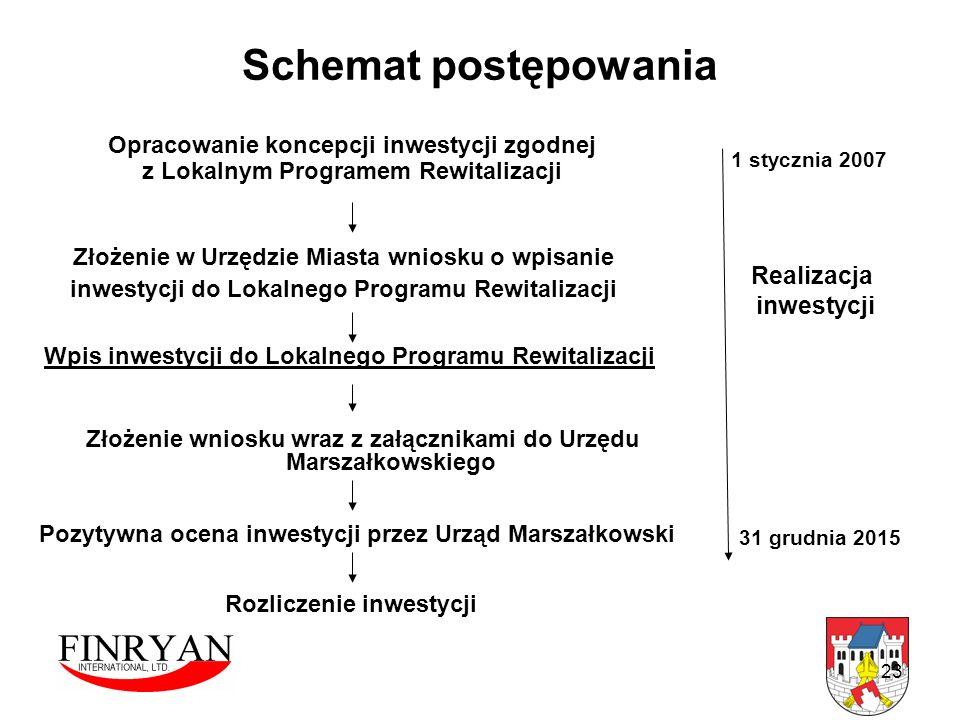 23 Schemat postępowania Złożenie w Urzędzie Miasta wniosku o wpisanie inwestycji do Lokalnego Programu Rewitalizacji Wpis inwestycji do Lokalnego Prog