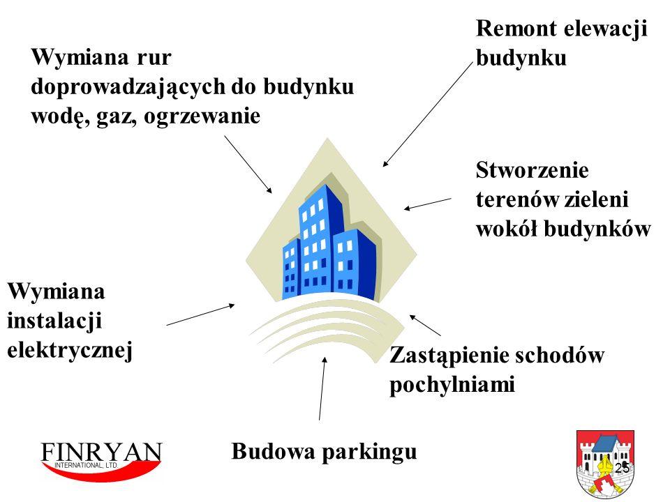 25 Wymiana rur doprowadzających do budynku wodę, gaz, ogrzewanie Stworzenie terenów zieleni wokół budynków Remont elewacji budynku Budowa parkingu Wym