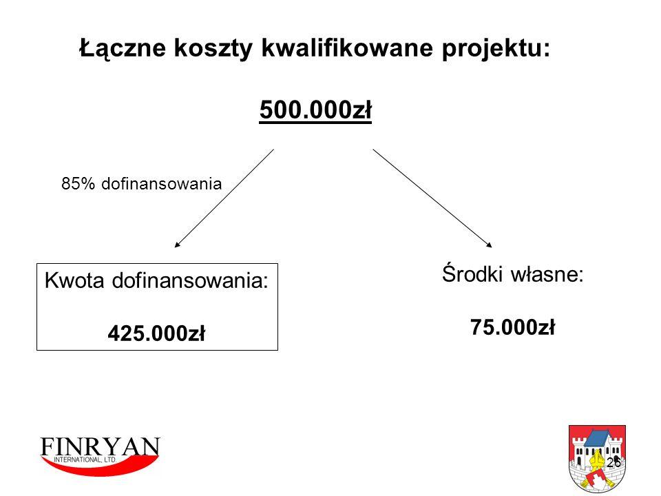 26 Łączne koszty kwalifikowane projektu: 500.000zł Kwota dofinansowania: 425.000zł Środki własne: 75.000zł 85% dofinansowania