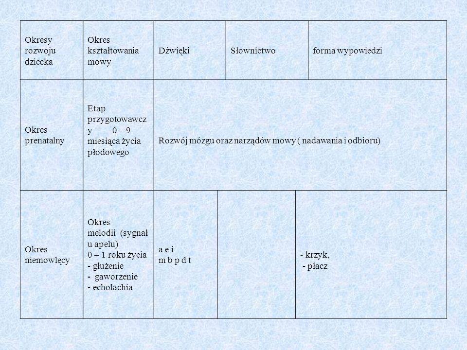 Największą grupę wad wymowy spotykanych w szkole na etapie nauczania początkowego stanowią wady artykulacyjne zwane dyslalią.