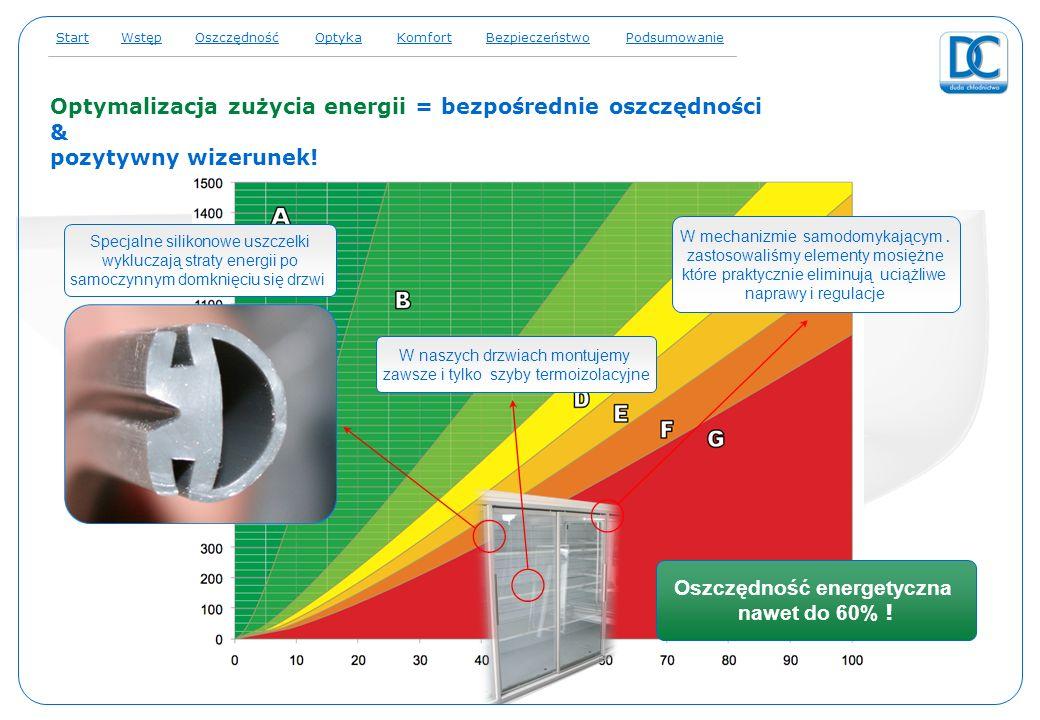 Optymalizacja zużycia energii = bezpośrednie oszczędności & pozytywny wizerunek! energie Specjalne silikonowe uszczelki wykluczają straty energii po s