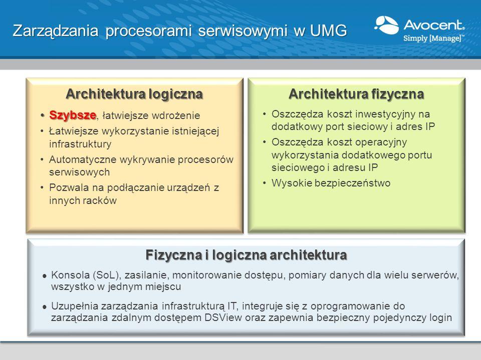 Architektura logiczna SzybszeSzybsze, łatwiejsze wdrożenie Łatwiejsze wykorzystanie istniejącej infrastruktury Automatyczne wykrywanie procesorów serw