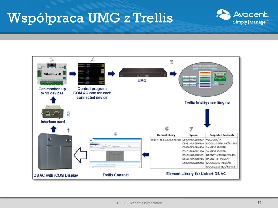 Wspó ł praca UMG z Trellis © 2012 Avocent Corporation 17