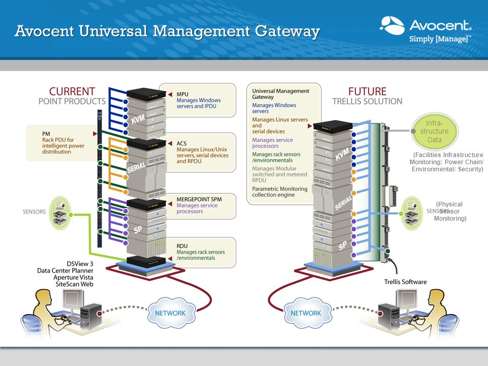 Avocent Universal Management Gateway Infra- structure Data (Physical Sensor Monitoring) (Facilities Infrastructure Monitoring: Power Chain/ Environmen