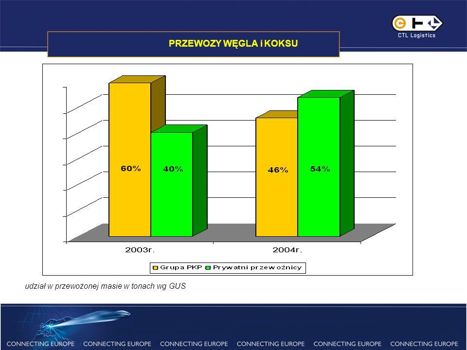 PRZEWOZY WĘGLA GRUPY CTL Grupa CTL Logistics S.A.