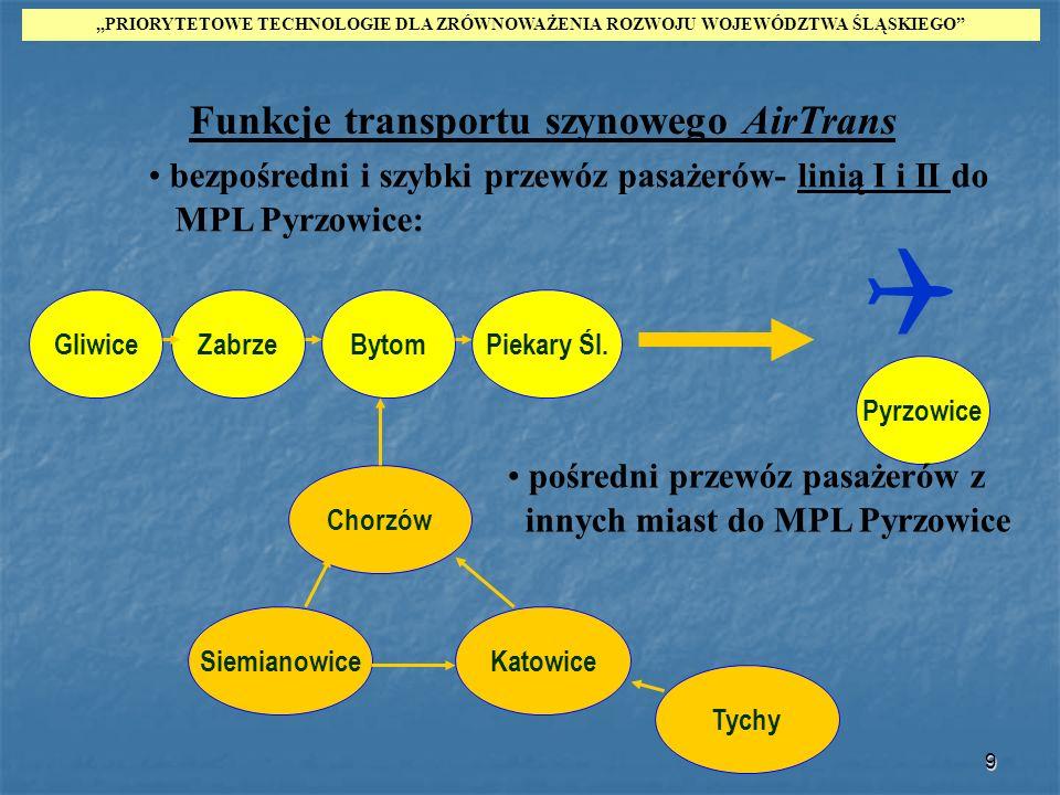 9 GliwiceBytomZabrzePiekary Śl. Pyrzowice Chorzów KatowiceSiemianowice bezpośredni i szybki przewóz pasażerów- linią I i II do MPL Pyrzowice: Funkcje