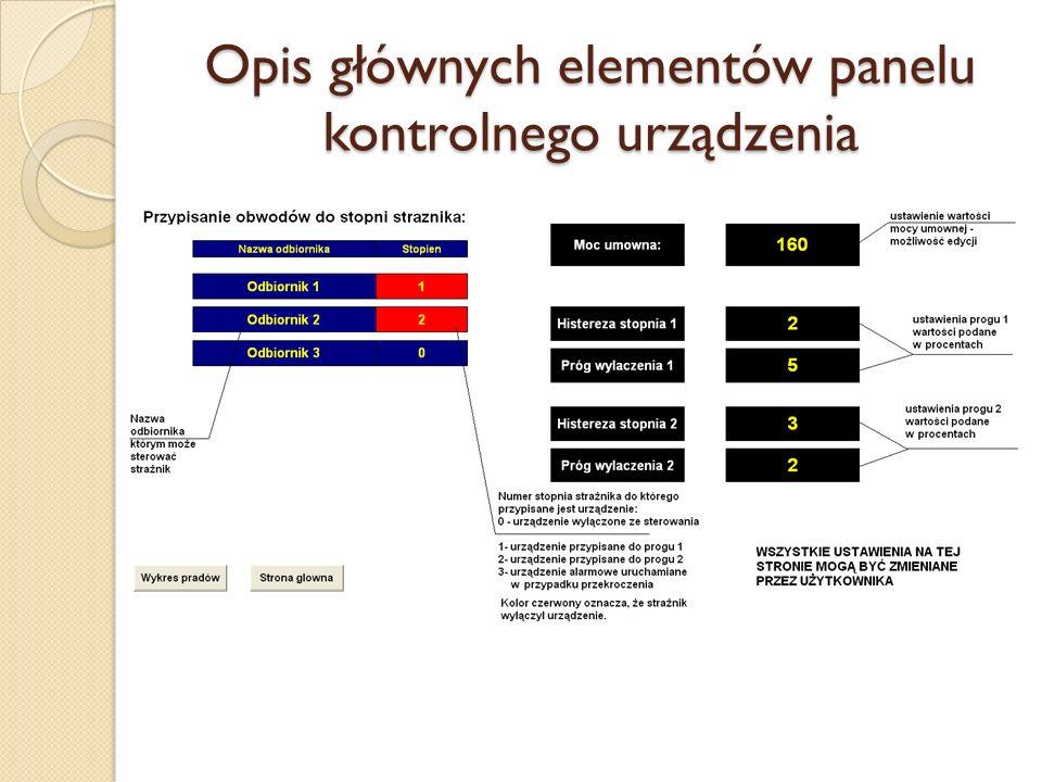 Opis głównych elementów panelu kontrolnego urządzenia