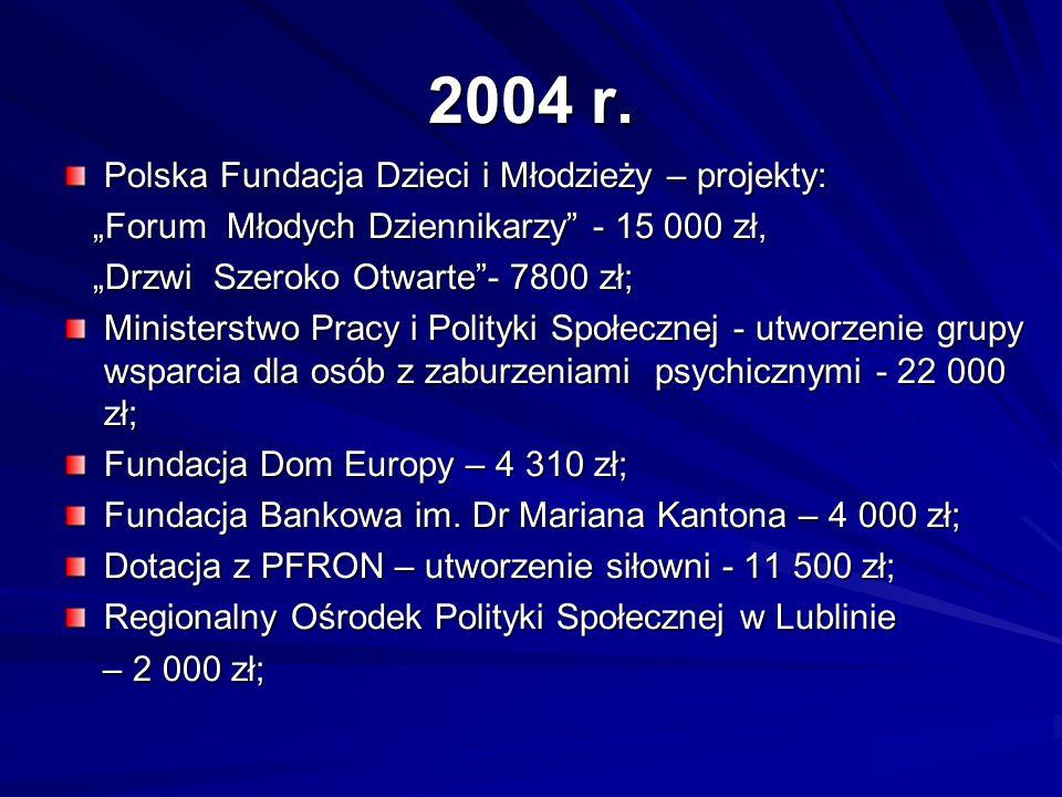 2004 r. Polska Fundacja Dzieci i Młodzieży – projekty: Forum Młodych Dziennikarzy - 15 000 zł, Forum Młodych Dziennikarzy - 15 000 zł, Drzwi Szeroko O