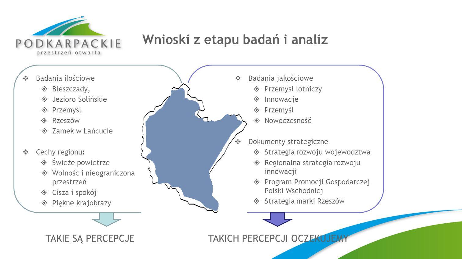 Wnioski z etapu badań i analiz Badania ilościowe Bieszczady, Jezioro Solińskie Przemyśl Rzeszów Zamek w Łańcucie Cechy regionu: Świeże powietrze Wolno