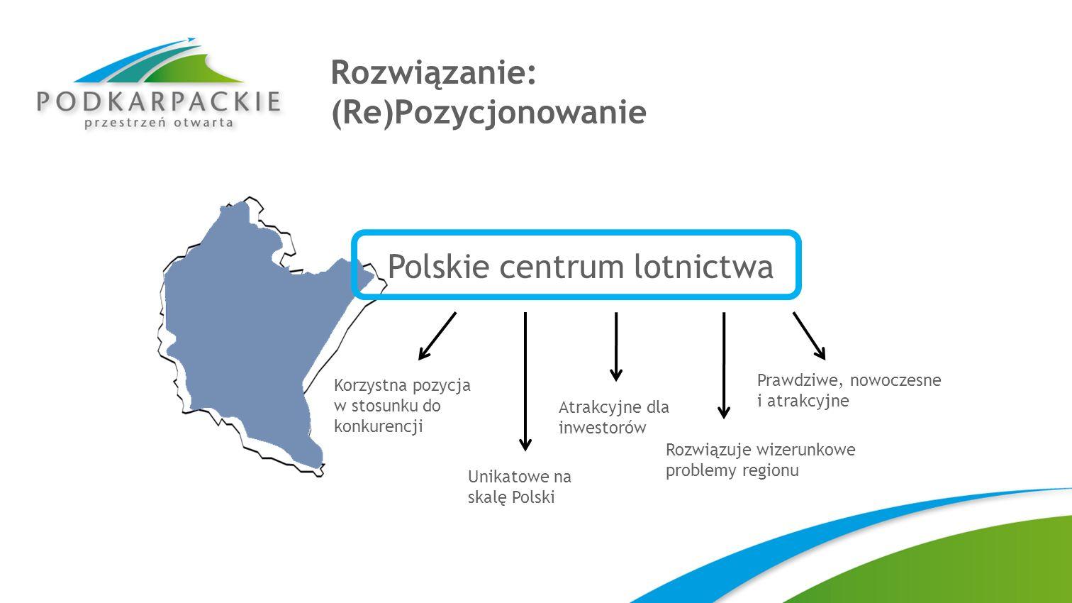 Rozwiązanie: (Re)Pozycjonowanie Polskie centrum lotnictwa Korzystna pozycja w stosunku do konkurencji Unikatowe na skalę Polski Atrakcyjne dla inwesto