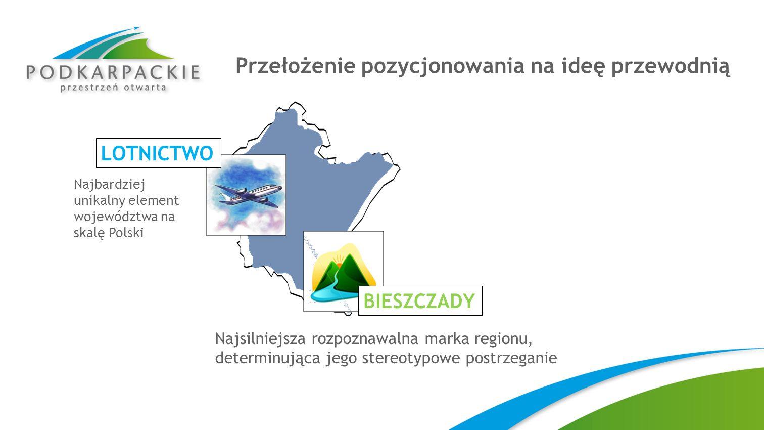 Przełożenie pozycjonowania na ideę przewodnią LOTNICTWO Najbardziej unikalny element województwa na skalę Polski Najsilniejsza rozpoznawalna marka reg