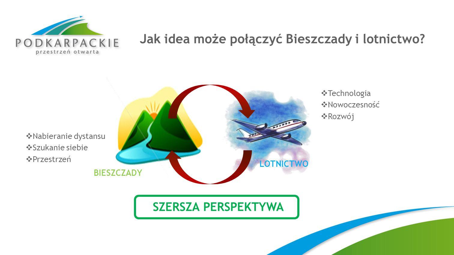 Jak idea może połączyć Bieszczady i lotnictwo? SZERSZA PERSPEKTYWA BIESZCZADY LOTNICTWO Nabieranie dystansu Szukanie siebie Przestrzeń Technologia Now