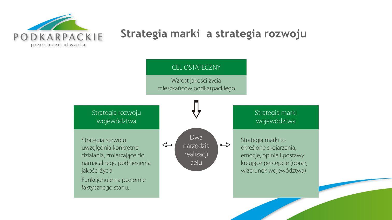 Wybrane źródła informacji wykorzystane przy tworzeniu strategii Dane z badań TNS OBOP i badań własnych DEMO Dane GUS Konsultacje społeczne Expert – Monitor i News Point Strategia dla Polski 2030 Strategia rozwoju województwa podkarpackiego na lata 2007 – 2020 Strategia rozwoju turystyki województwa podkarpackiego na lata 2007 – 2013 Regionalna strategia innowacji województwa podkarpackiego na lata 2005 – 2014
