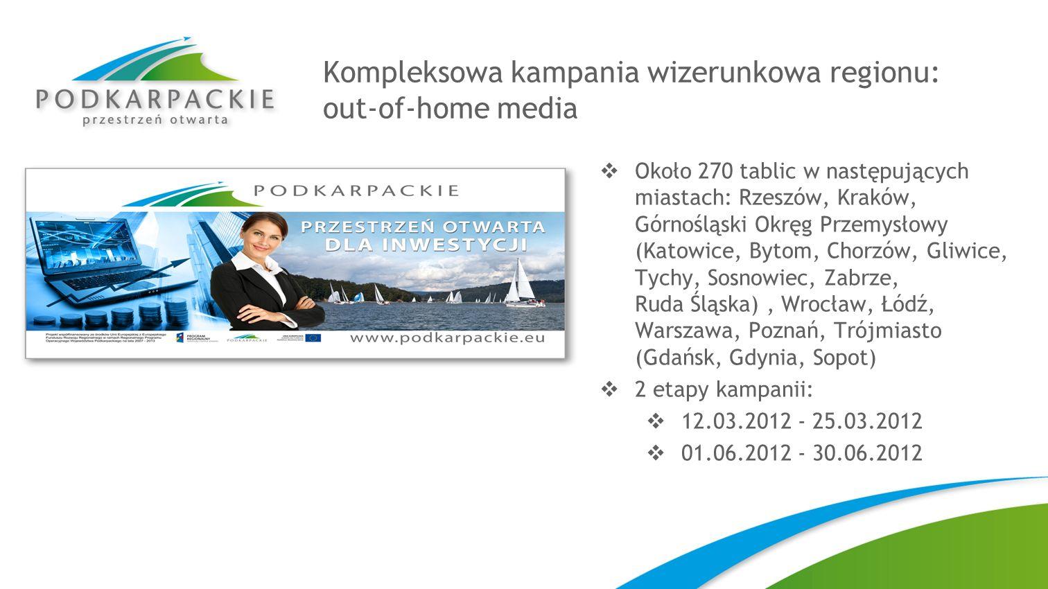 Kompleksowa kampania wizerunkowa regionu: out-of-home media Około 270 tablic w następujących miastach: Rzeszów, Kraków, Górnośląski Okręg Przemysłowy