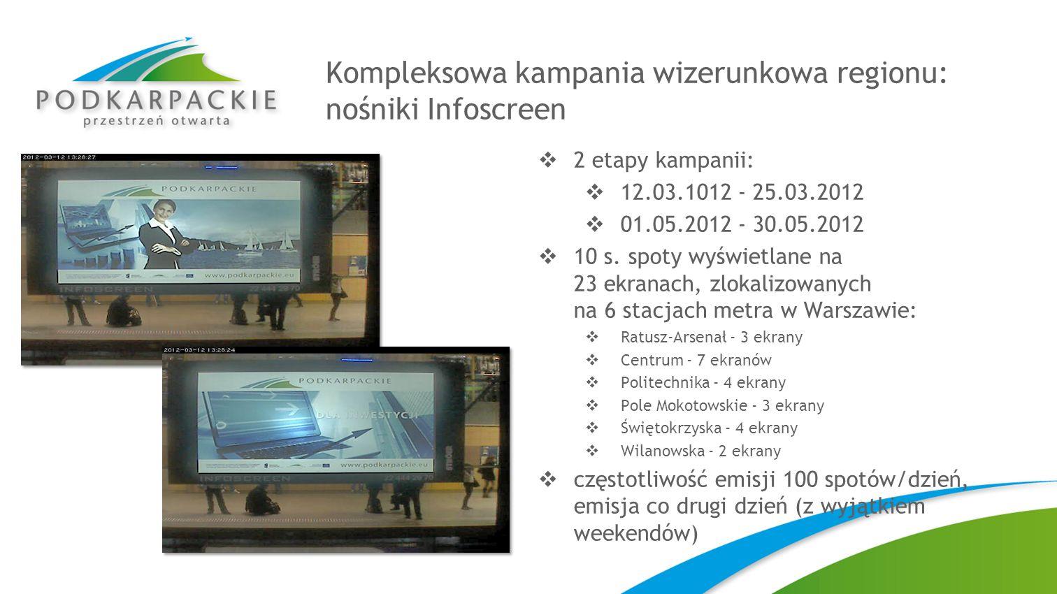 Kompleksowa kampania wizerunkowa regionu: nośniki Infoscreen 2 etapy kampanii: 12.03.1012 - 25.03.2012 01.05.2012 - 30.05.2012 10 s. spoty wyświetlane