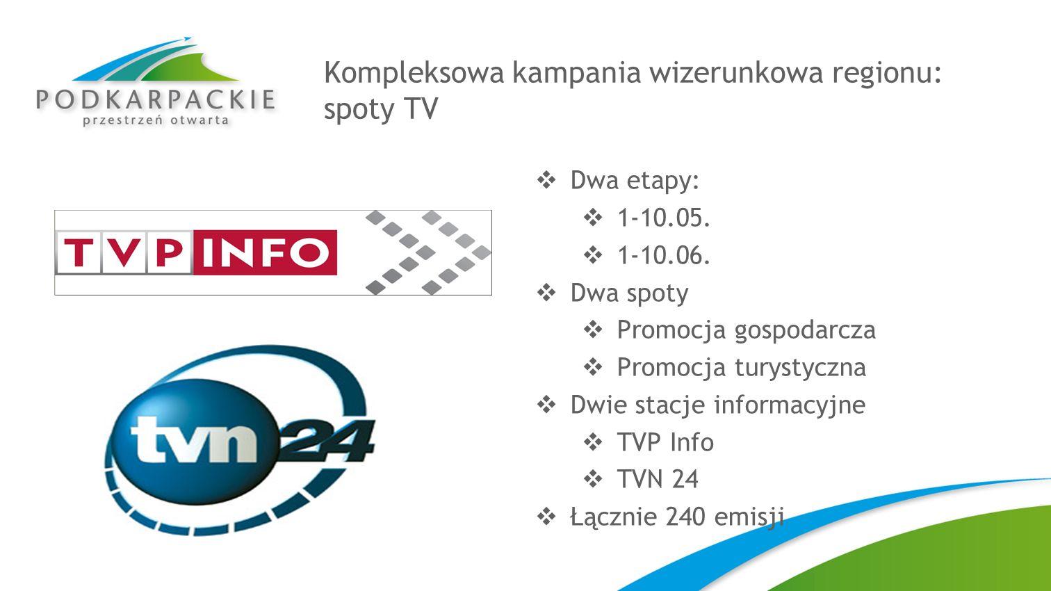 Kompleksowa kampania wizerunkowa regionu: spoty TV Dwa etapy: 1-10.05. 1-10.06. Dwa spoty Promocja gospodarcza Promocja turystyczna Dwie stacje inform