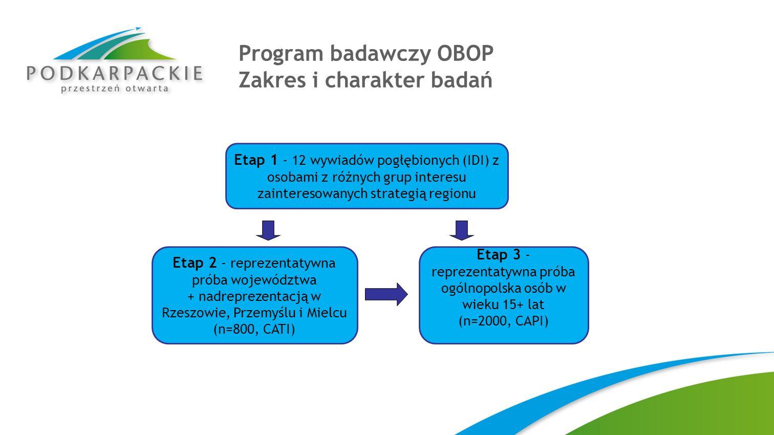 Program badawczy OBOP Zakres i charakter badań Etap 1 - 12 wywiadów pogłębionych (IDI) z osobami z różnych grup interesu zainteresowanych strategią re