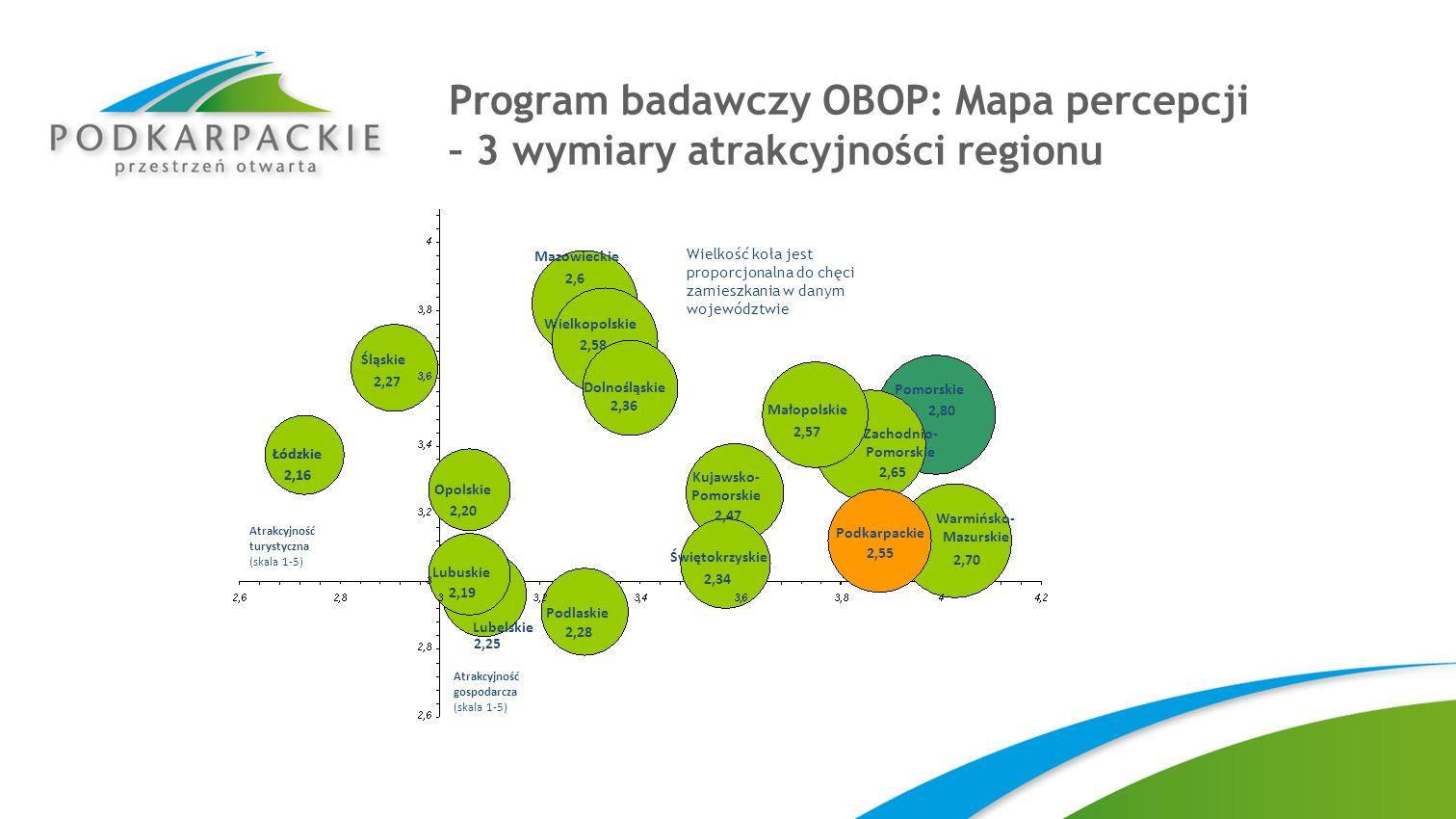 Program badawczy OBOP: Mapa percepcji – 3 wymiary atrakcyjności regionu Atrakcyjność turystyczna (skala 1-5) Atrakcyjność gospodarcza (skala 1-5) Pomo