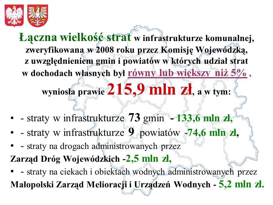 Łączna wielkość strat w infrastrukturze komunalnej, zweryfikowana w 2008 roku przez Komisję Wojewódzką, z uwzględnieniem gmin i powiatów w których udz