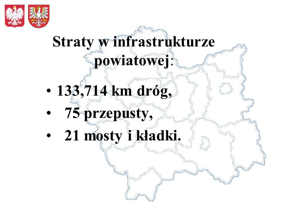 Straty w infrastrukturze powiatowej: 133,714 km dróg, 75 przepusty, 21 mosty i kładki.