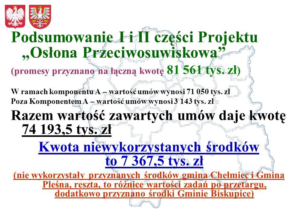 Podsumowanie I i II części Projektu Osłona Przeciwosuwiskowa (promesy przyznano na łączną kwotę 81 561 tys. zł ) W ramach komponentu A – wartość umów