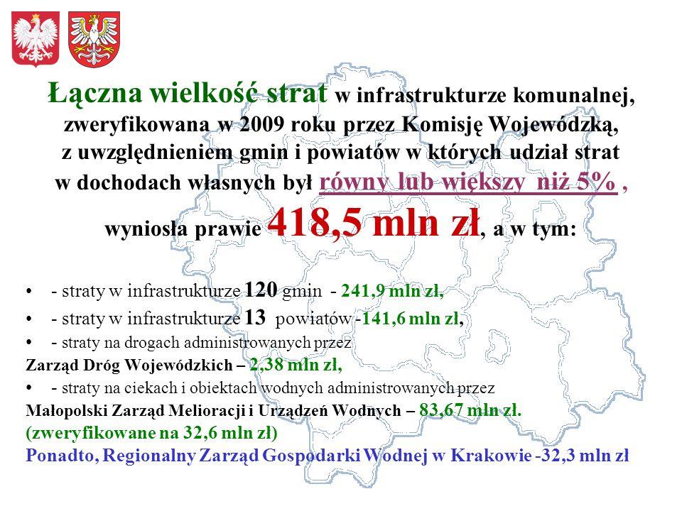 Łączna wielkość strat w infrastrukturze komunalnej, zweryfikowana w 2009 roku przez Komisję Wojewódzką, z uwzględnieniem gmin i powiatów w których udz