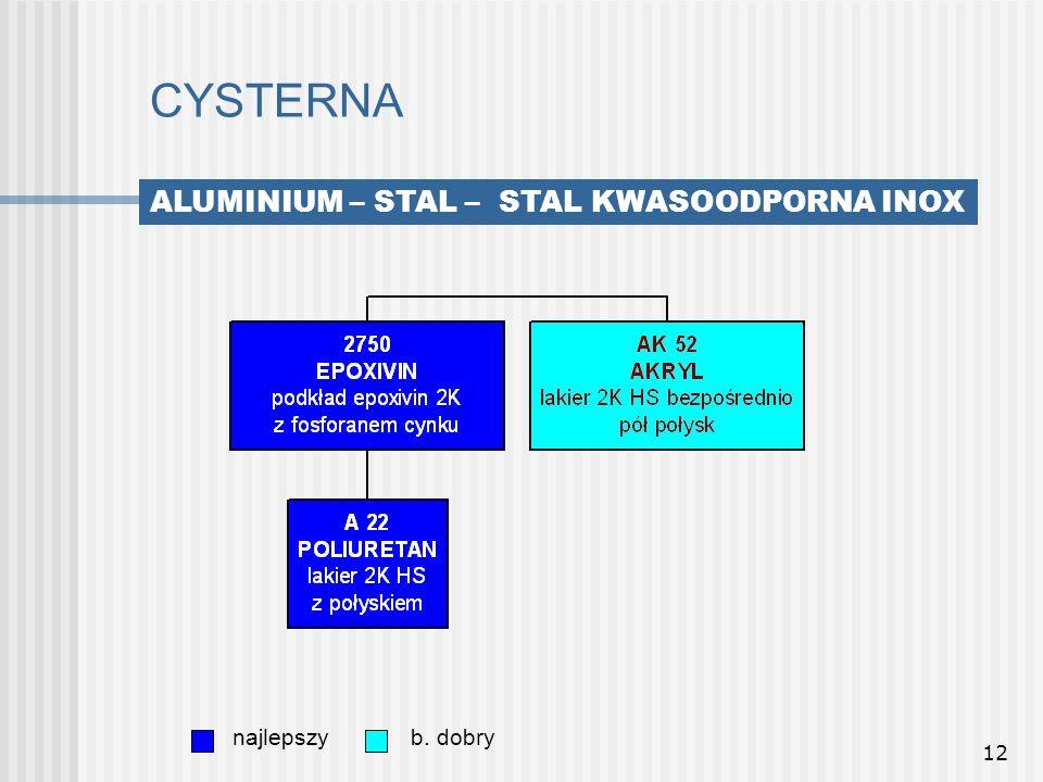 12 CYSTERNA najlepszyb. dobry ALUMINIUM – STAL – STAL KWASOODPORNA INOX