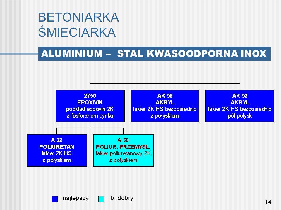 14 BETONIARKA ŚMIECIARKA najlepszyb. dobry ALUMINIUM – STAL KWASOODPORNA INOX