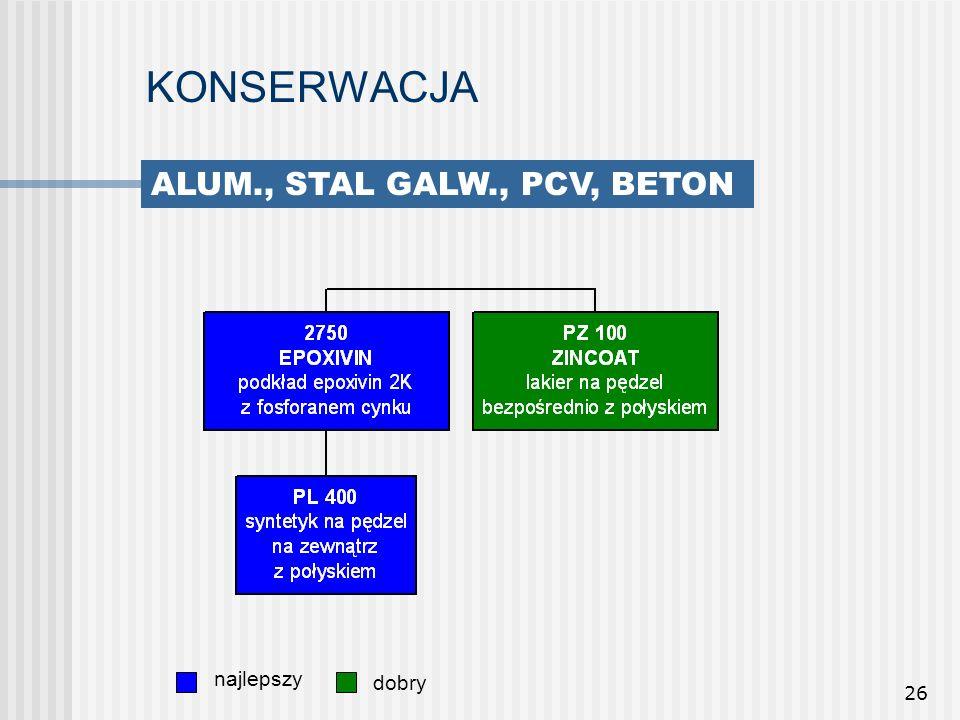 26 KONSERWACJA najlepszy dobry ALUM., STAL GALW., PCV, BETON