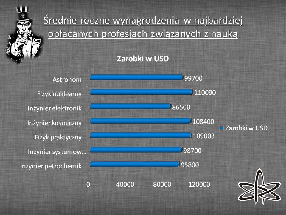 Średnie roczne wynagrodzenia w najbardziej opłacanych profesjach związanych z nauką