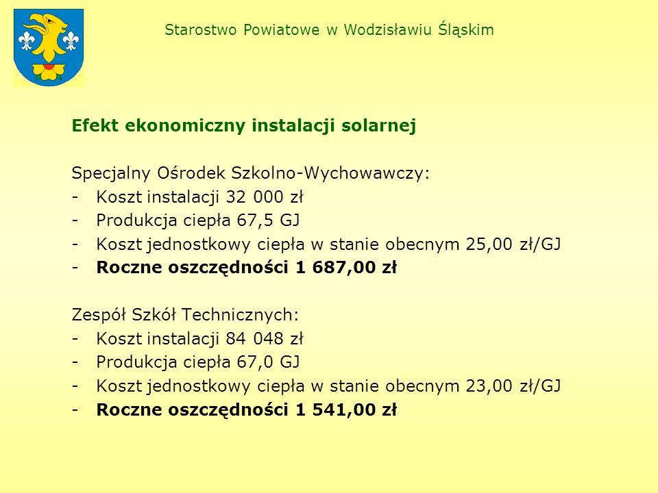 Efekt ekonomiczny instalacji solarnej Specjalny Ośrodek Szkolno-Wychowawczy: -Koszt instalacji 32 000 zł -Produkcja ciepła 67,5 GJ -Koszt jednostkowy ciepła w stanie obecnym 25,00 zł/GJ -Roczne oszczędności 1 687,00 zł Zespół Szkół Technicznych: -Koszt instalacji 84 048 zł -Produkcja ciepła 67,0 GJ -Koszt jednostkowy ciepła w stanie obecnym 23,00 zł/GJ -Roczne oszczędności 1 541,00 zł Starostwo Powiatowe w Wodzisławiu Śląskim