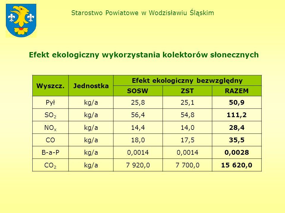 Efekt ekologiczny wykorzystania kolektorów słonecznych Starostwo Powiatowe w Wodzisławiu Śląskim Wyszcz.Jednostka Efekt ekologiczny bezwzględny SOSWZSTRAZEM Pyłkg/a25,825,150,9 SO 2 kg/a56,454,8111,2 NO x kg/a14,414,028,4 COkg/a18,017,535,5 B-a-Pkg/a0,0014 0,0028 CO 2 kg/a7 920,07 700,015 620,0