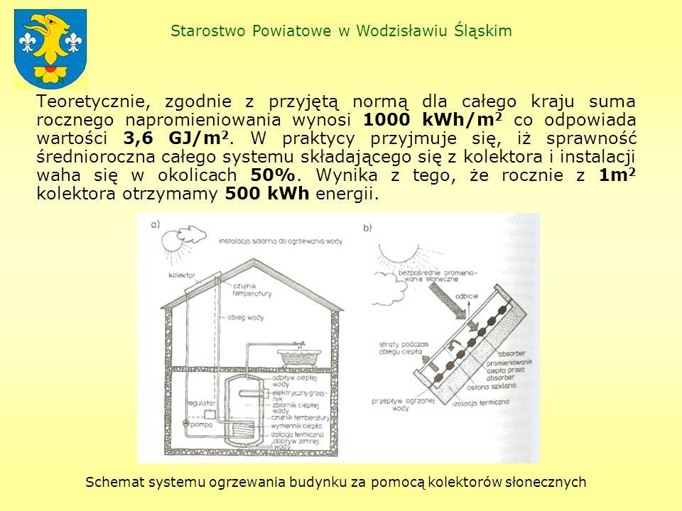 Specjalny Ośrodek Szkolno-Wychowawczy – kolektory słoneczne KS 2000 SL do podgrzewania c.w.u.