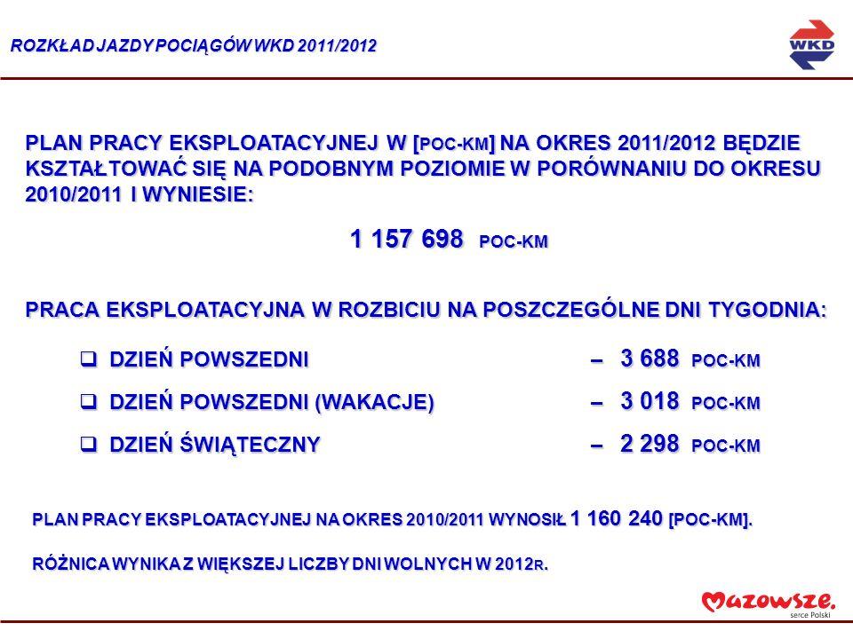 PLAN PRACY EKSPLOATACYJNEJ W [ POC-KM ] NA OKRES 2011/2012 BĘDZIE KSZTAŁTOWAĆ SIĘ NA PODOBNYM POZIOMIE W PORÓWNANIU DO OKRESU 2010/2011 I WYNIESIE: 1 157 698 POC-KM 1 157 698 POC-KM DZIEŃ POWSZEDNI – 3 688 POC-KM DZIEŃ POWSZEDNI – 3 688 POC-KM DZIEŃ POWSZEDNI (WAKACJE) – 3 018 POC-KM DZIEŃ POWSZEDNI (WAKACJE) – 3 018 POC-KM DZIEŃ ŚWIĄTECZNY – 2 298 POC-KM DZIEŃ ŚWIĄTECZNY – 2 298 POC-KM PLAN PRACY EKSPLOATACYJNEJ NA OKRES 2010/2011 WYNOSIŁ 1 160 240 [POC-KM].
