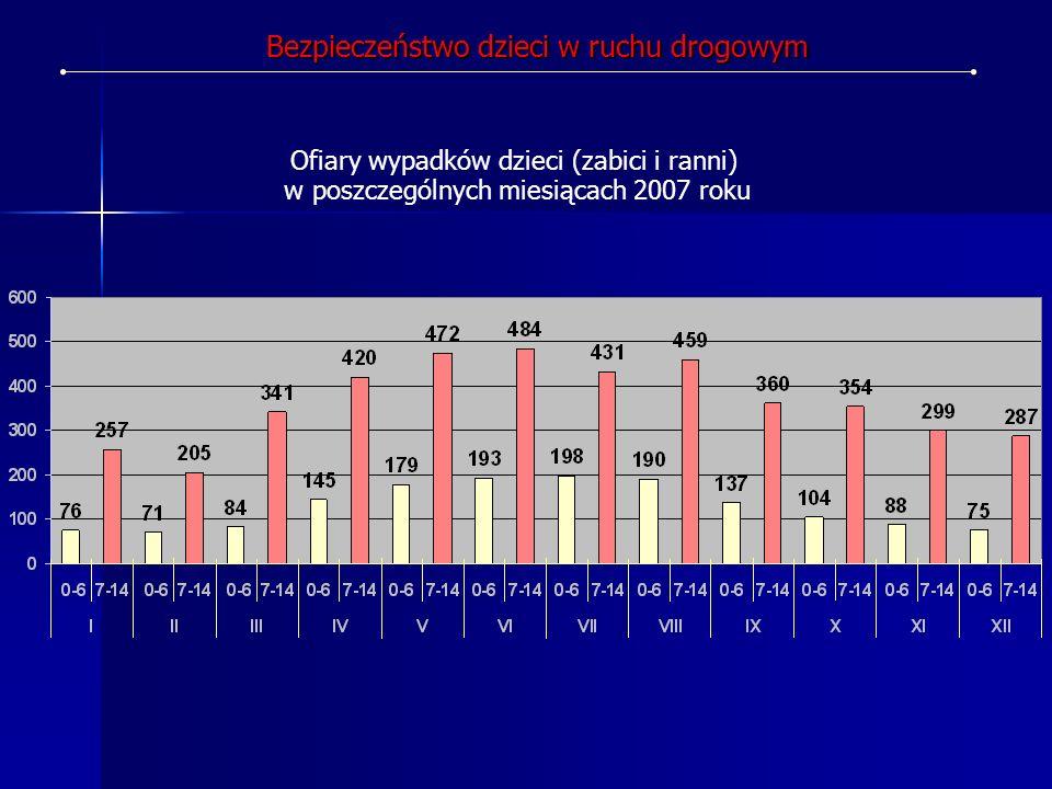 Ofiary wypadków dzieci (zabici i ranni) w poszczególnych miesiącach 2007 roku Bezpieczeństwo dzieci w ruchu drogowym