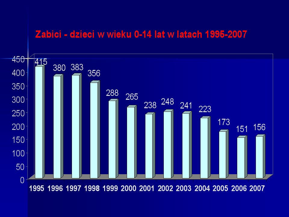 Bezpieczeństwo dzieci w ruchu drogowym W 2007 roku, w stosunku do roku 1995, liczba ofiar śmiertelnych wśród dzieci spadła aż o 62,4%.