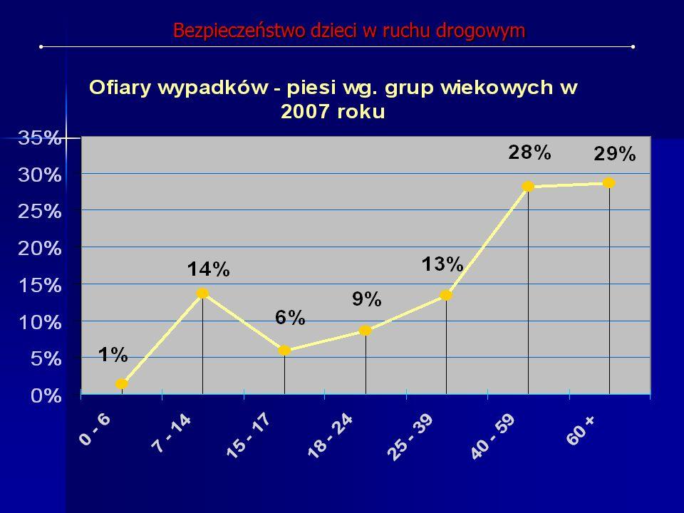 W ogólnej statystyce wypadkowej dotyczącej potrąceń pieszych najwięcej tego typu zdarzeń ma miejsce w IV kwartale każdego roku (zła widoczność, trudne warunki pogodowe, szybko zapadający zmierzch).