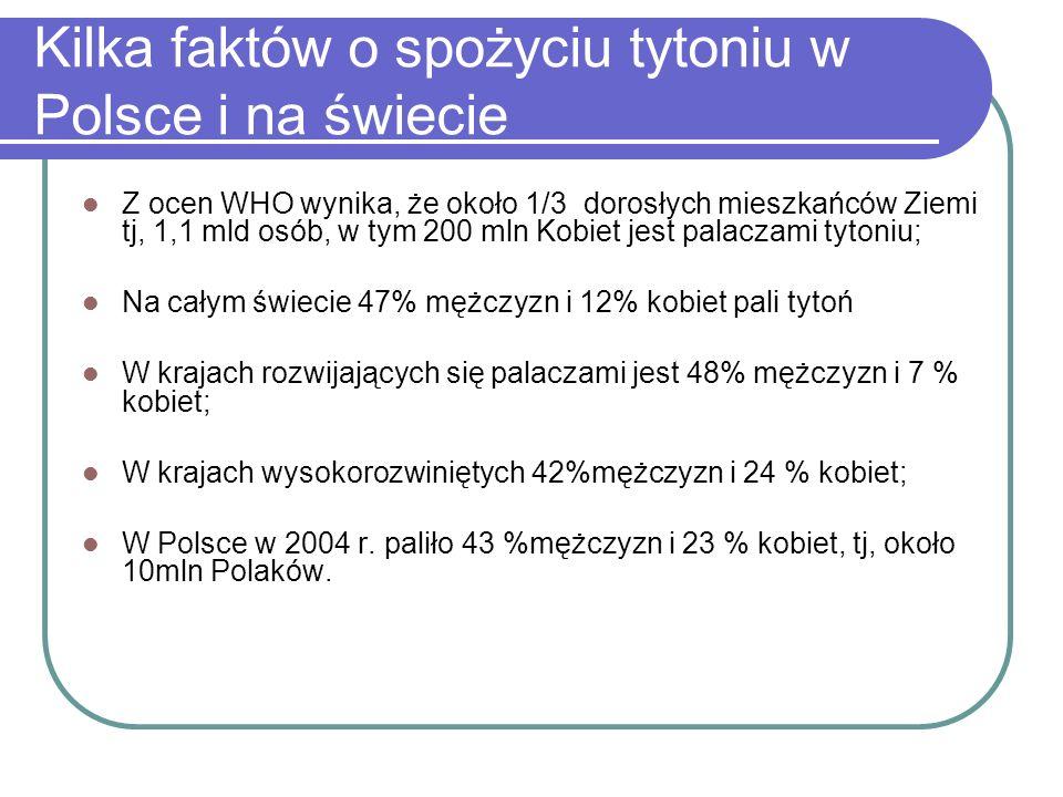 Kilka faktów o spożyciu tytoniu w Polsce i na świecie Z ocen WHO wynika, że około 1/3 dorosłych mieszkańców Ziemi tj, 1,1 mld osób, w tym 200 mln Kobi