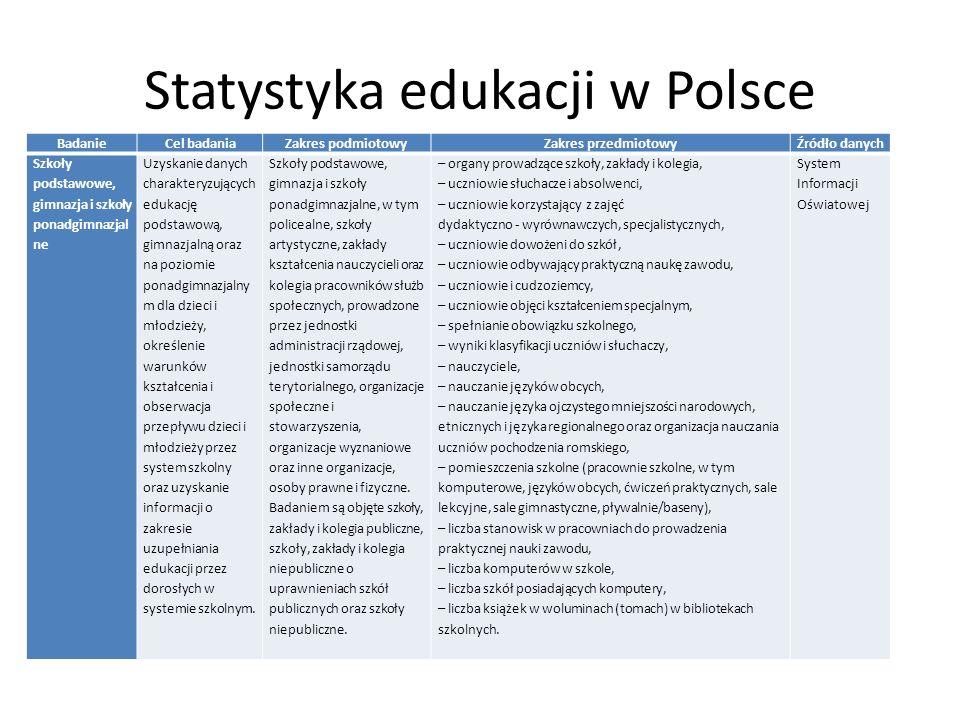 Statystyka edukacji w Polsce BadanieCel badaniaZakres podmiotowyZakres przedmiotowyŹródło danych Opieka nad dziećmi i młodzieżą Informacje z zakresu wychowania, pomocy dzieciom oraz młodzieży w formach przedszkolnych, szkolnych i pozaszkolnych Przedszkola i inne formy wychowania przedszkolnego, szkoły podstawowe, gimnazja, szkoły ponadgimnazjalne, publiczne i niepubliczne szkoły wyższe, młodzieżowe ośrodki wychowawcze, młodzieżowe ośrodki socjoterapii, specjalne ośrodki szkolno wychowawcze, specjalne ośrodki wychowawcze, ośrodki rewalidacyjno wychowawc ze, poradnie psychologiczno pedagogicz ne, w tym poradnie specjalistyczne, placówki wychowania pozaszkolnego; formy opieki szkolnej i pozaszkolnej – dzieci w placówkach wychowania przedszkolnego według płci, wieku, typu niepełnosprawności, – nauczyciele w placówkach wychowania przedszkolnego, – uczniowie korzystający z dożywiania w szkole, – uczniowie korzystający z internatów, – dzieci objęte wczesnym wspomaganiem rozwoju, – gabinety profilaktyki zdrowotnej i pomocy przedlekarskiej oraz gabinety stomatologiczne, – uczniowie objęci kształceniem specjalnym, – poszczególne formy działalności opiekuńczej i wychowawczej, – zajęcia pozalekcyjne – uczniowie otrzymujący stypendia i zasiłki, – domy i stołówki studenckie, – formy pomocy materialnej i socjalnej dla studentów i doktorantów, – studenci i doktoranci otrzymujący stypendia.