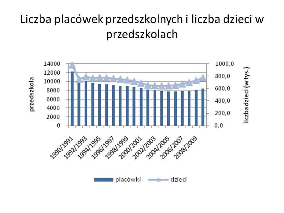 Uczestnictwo w edukacji przedszkolnej Źródło: Eurostat, dane z marca 2012 r.