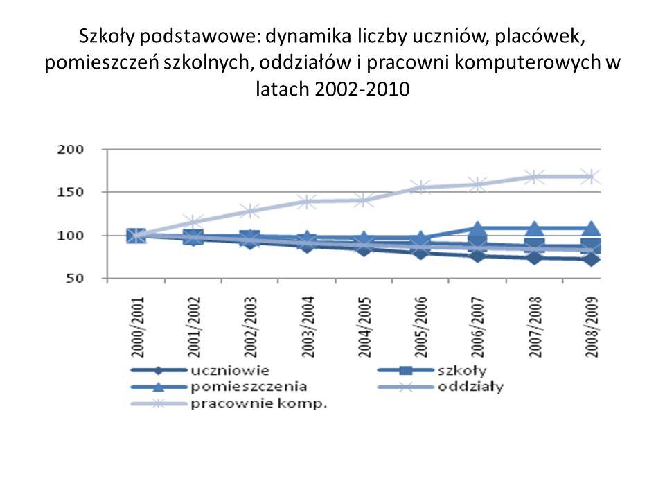Uczestnictwo w edukacji 18-latków Źródło: Eurostat, dane z marca 2012 r.