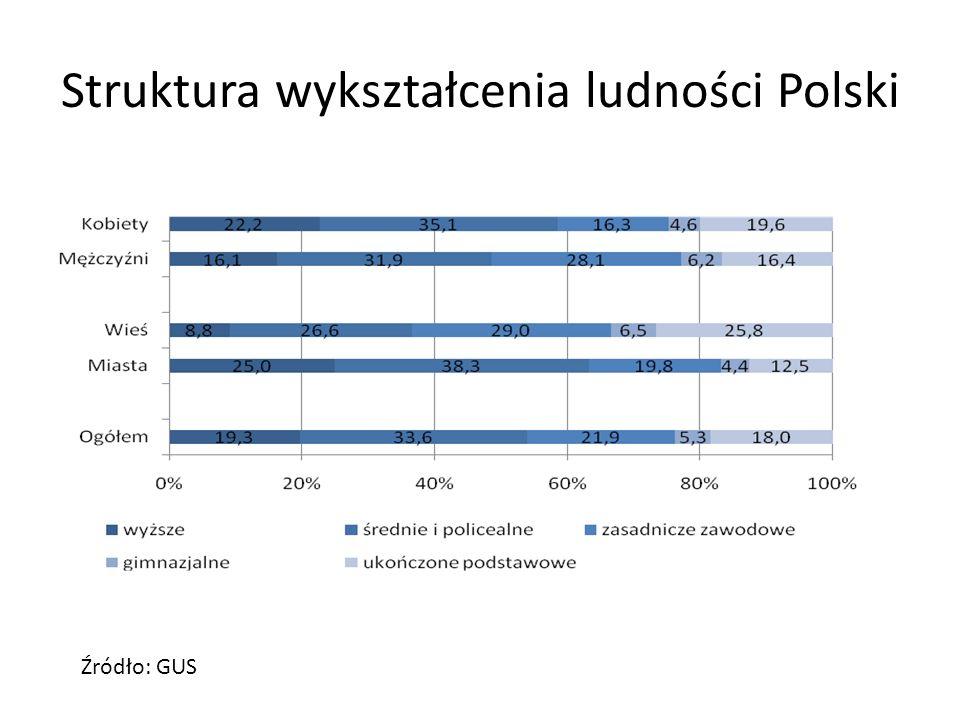 Zmiany struktury wykształcenia ludności Polski w czasie