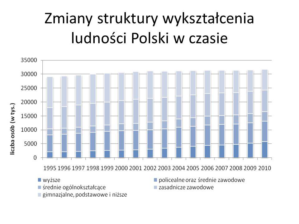 Udział osób w wieku 20-24 lata, które ukończyły co najmniej edukację ponadgimnazjalną według płci, w krajach UE w 2010 r Źródło: Eurostat, statystyki edukacji i szkoleń, dane z marca 2012 r