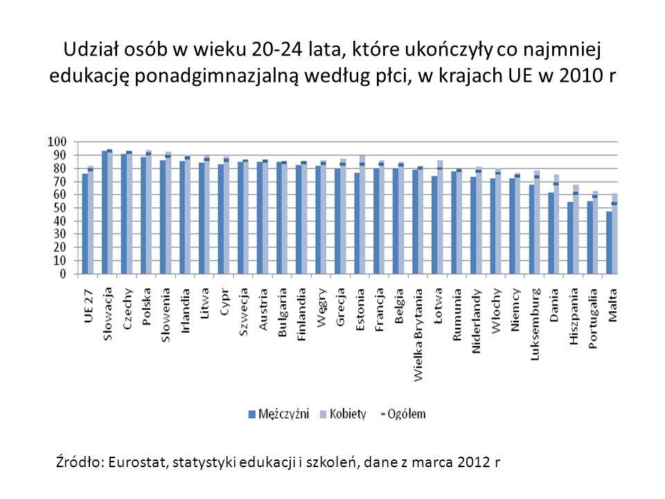 Udział osób z niższym poziomem wykształcenia według grup wieku, w krajach UE w 2010 r.