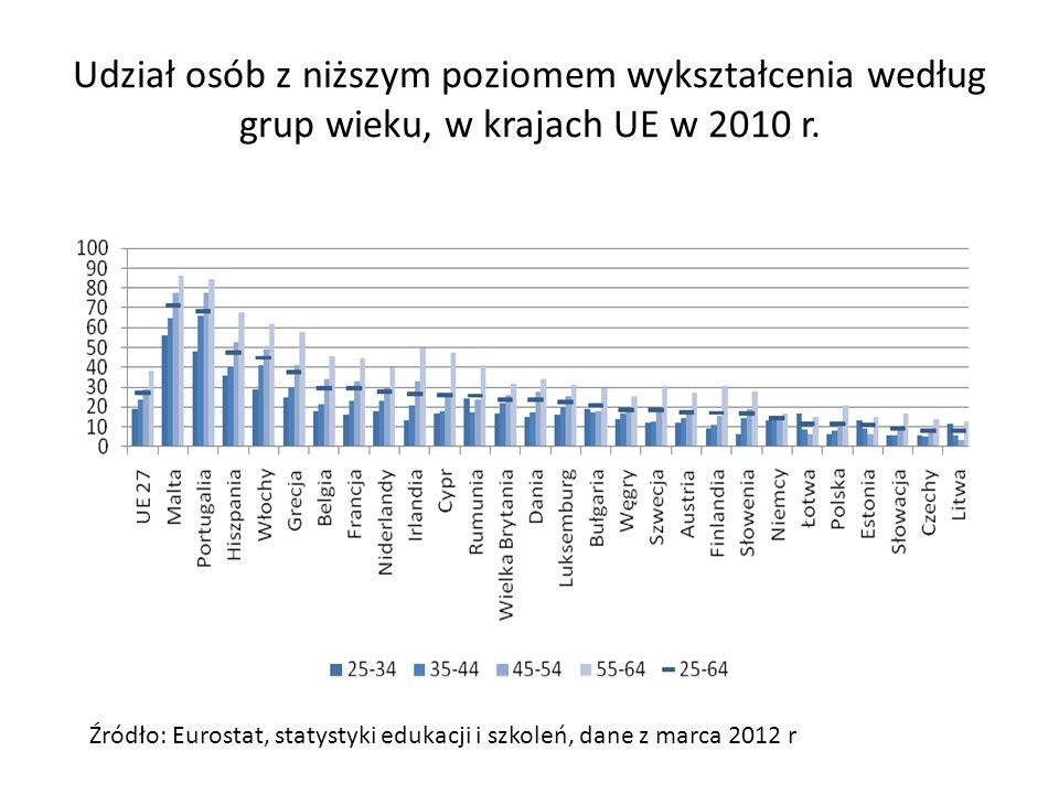Udział osób z wykształceniem wyższym w grupie osób w wieku 30-34 lata w latach 2000-2010 r.