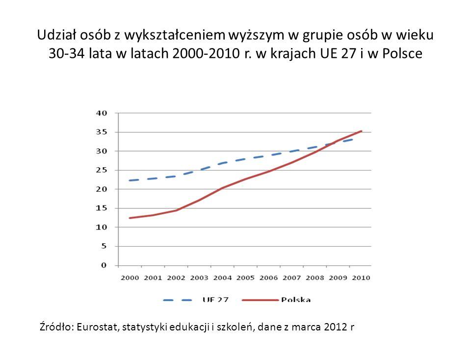 Osoby w wieku 18-24 lata opuszczających wcześnie system edukacji w krajach UE w 2010 r.