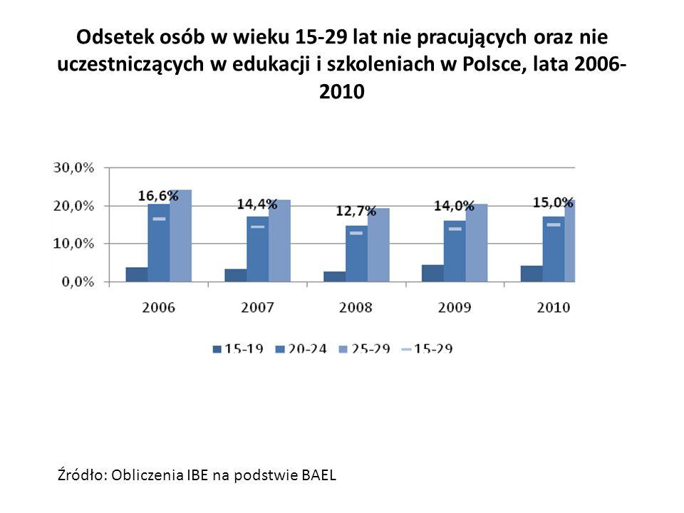 Wskaźniki jakościowe Poziom umiejętności (językowych, matematycznych) – dane PISA Wyniki przeprowadzanych egzaminów zewnętrznych