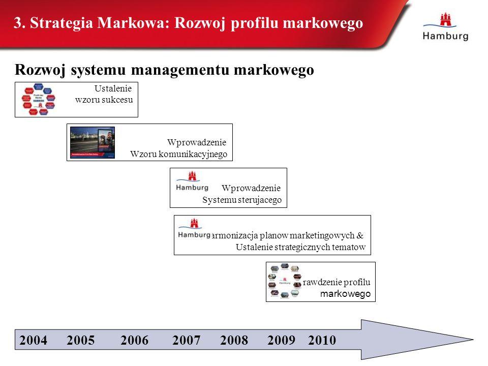Ustalenie wzoru sukcesu 3. Strategia Markowa: Rozwoj profilu markowego Wprowadzenie Wzoru komunikacyjnego Wprowadzenie Systemu sterujacego 2004 2005 2